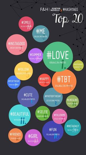Top 20 Instagram Hashtags in einer Infografik.
